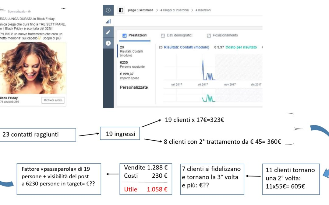 Campagna Lead Generation con Facebook